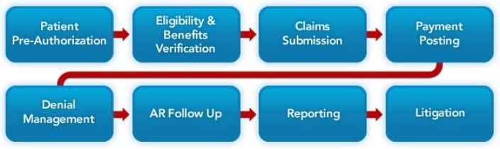 Health Insurance Claim Processing Health Insurance Claim Processing Health Insurance Claim Processing health insurance claim processing