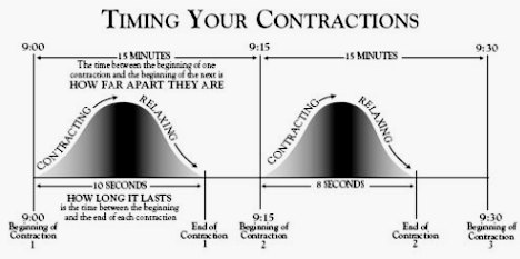 What Do Contractions Feel Like