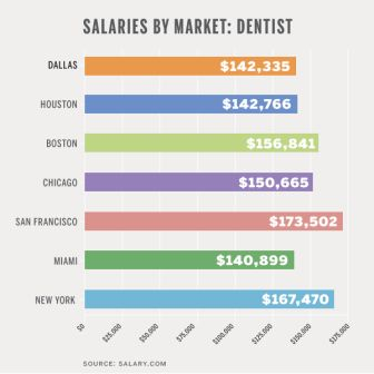 Average Salary dentist Average Salary dentist Average Salary dentist