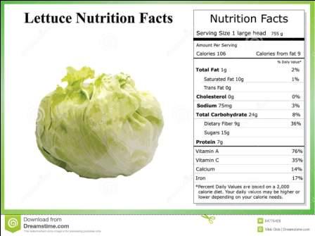 Lettuce Nutrition Facts Lettuce Nutrition Facts
