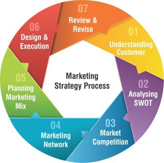Marketing Strategy Marketing Strategy Marketing Strategy