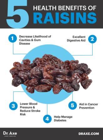 Raisins Nutrition Facts Raisins Nutrition Facts Raisins Nutrition Facts