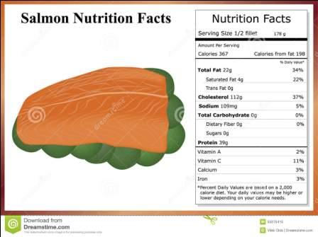 Salmon Nutrition Facts Salmon Nutrition Facts v