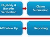 Health Insurance Claim Processing Health Insurance Claim Processing Health Insurance Claim Processing